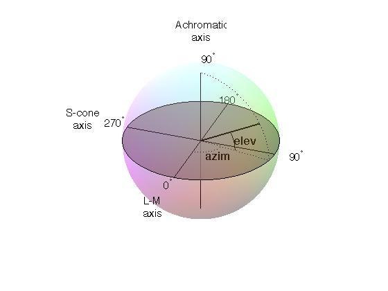 Color Spaces Psychopy V30